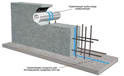 Материалы для гидроизоляции Гидроизоляция Набухающий профиль из гидрофильной резины Р-4